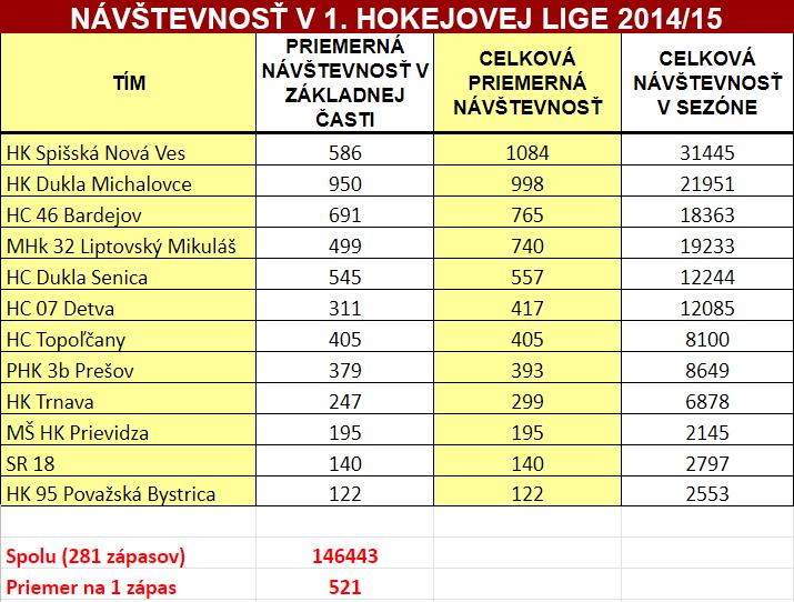 2b5881319b791 Tisícové návštevy už nie sú raritou, 1. liga sa približuje európskej ...